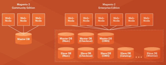 Magento 2 Split Database feature explanation